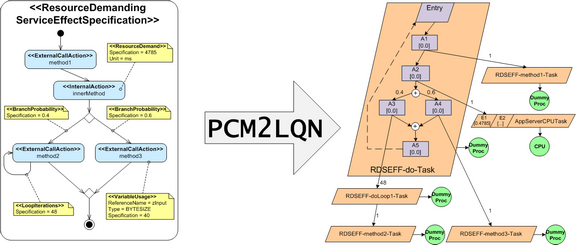 PCM-to-LQN Transformation