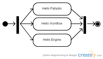 Palladio-workflow-engine-parallel-hello-world-example.png