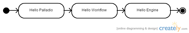 Palladio-workflow-engine-sequential-hello-world-example.png