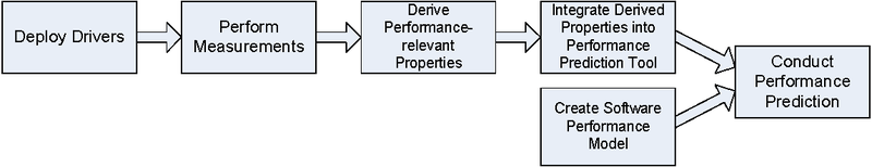 Overall Workflow of the Ginpex Approach