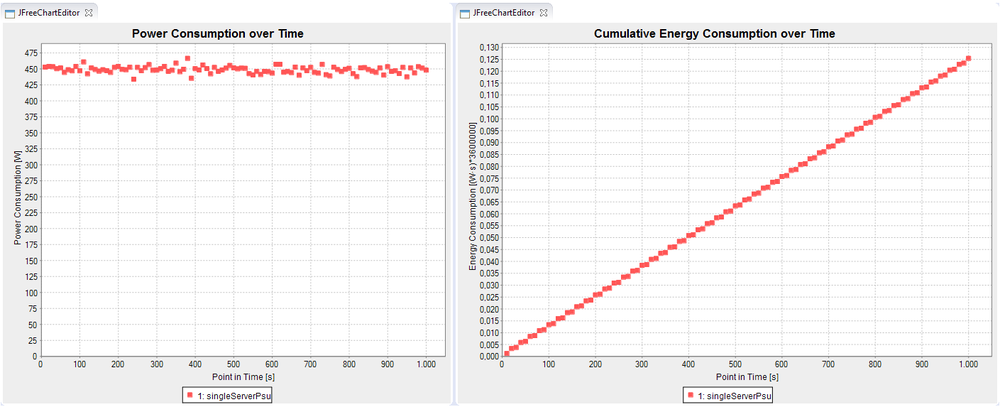 Power and energy consumption charts